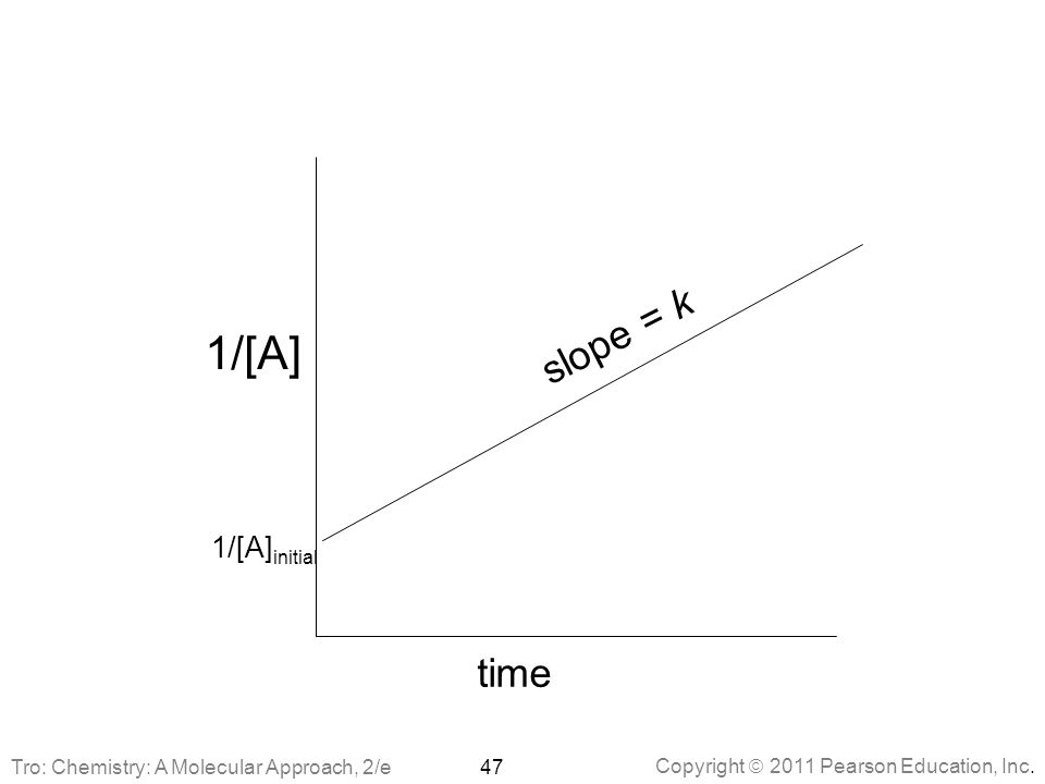1/[A] slope = k time 1/[A]initial